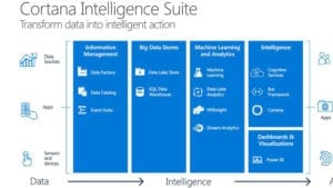 cortana analytics||Cortana analytics