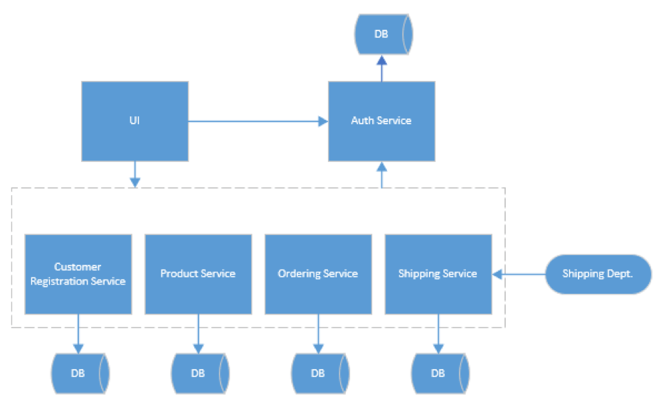 microservices-pros-and-cons-blog-image-2