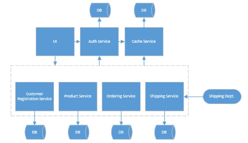 microservices-pros-and-cons-blog-image-3