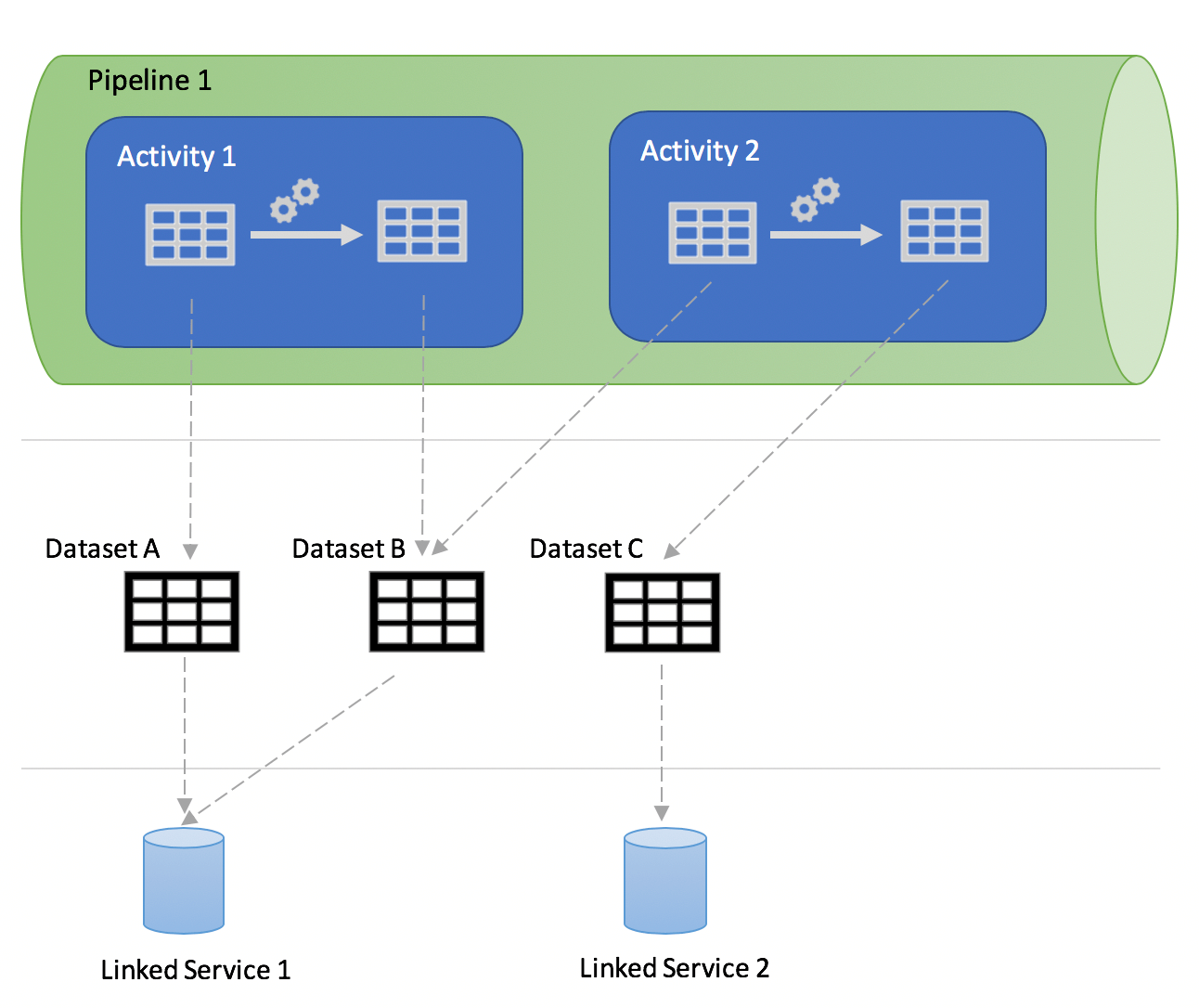 getting-started-azure-data-factory-fig-3